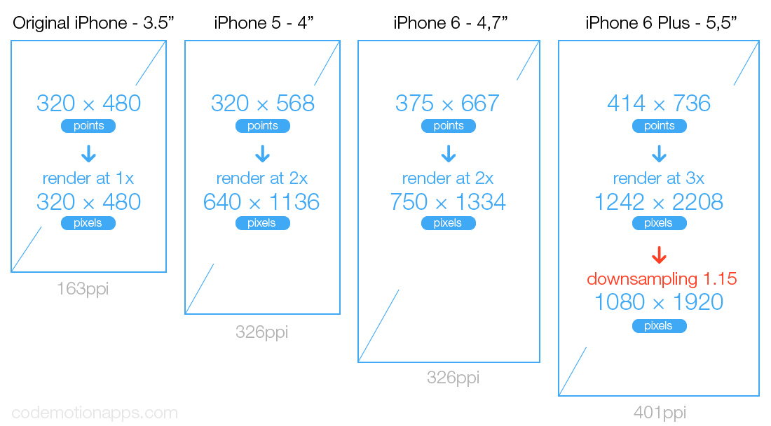 When designing for the iPhone, do I use the iPhone 6 ...